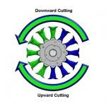 Bi-directional hedgecutter rotor